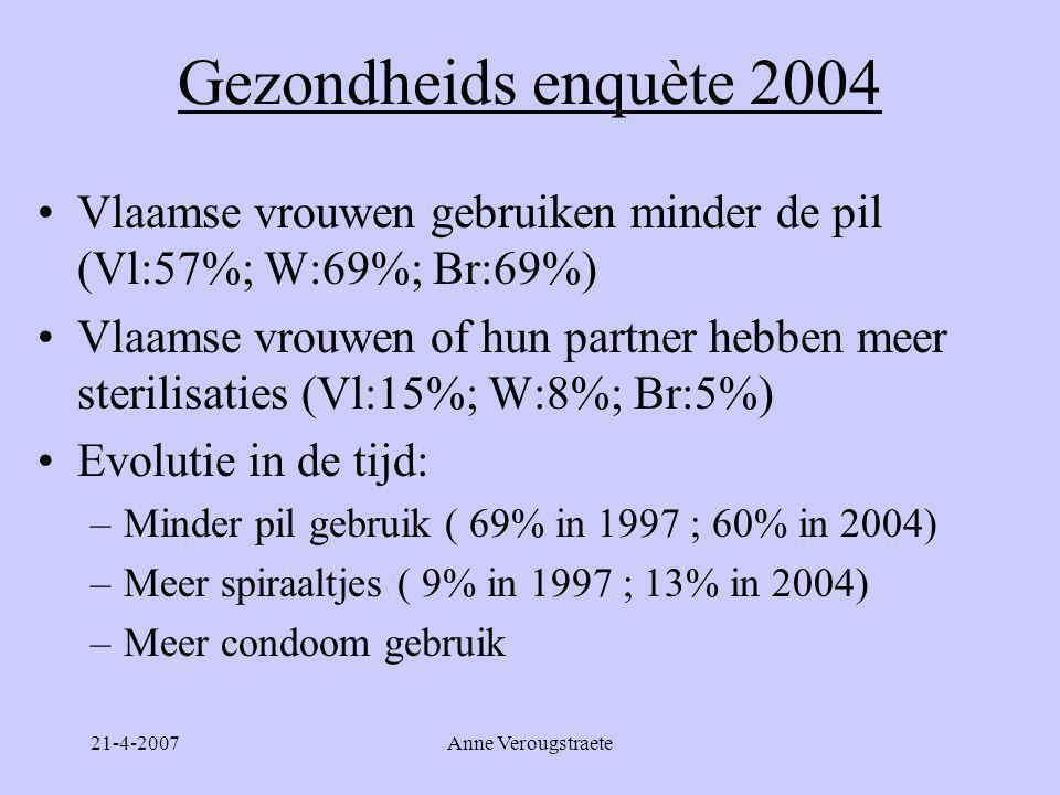 21-4-2007Anne Verougstraete Gezondheids enquète 2004 •Vlaamse vrouwen gebruiken minder de pil (Vl:57%; W:69%; Br:69%) •Vlaamse vrouwen of hun partner