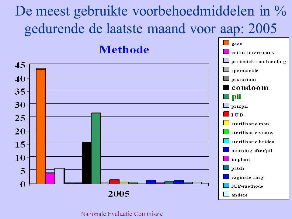 De meest gebruikte voorbehoedmiddelen in % gedurende de laatste maand voor aap: 2005 Nationale Evaluatie Commissie