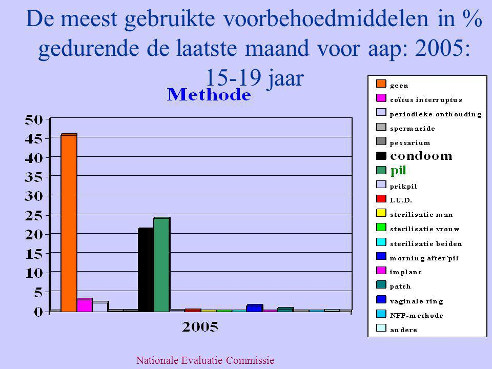 De meest gebruikte voorbehoedmiddelen in % gedurende de laatste maand voor aap: 2005: 15-19 jaar Nationale Evaluatie Commissie