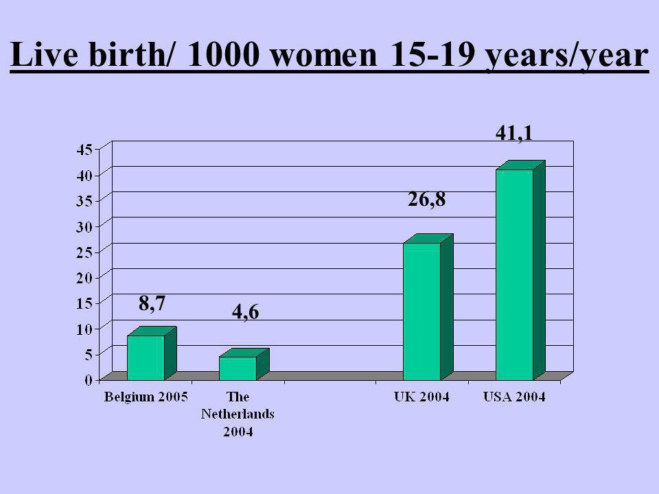 Live birth/ 1000 women 15-19 years/year 8,7 26,8 41,1 4,6