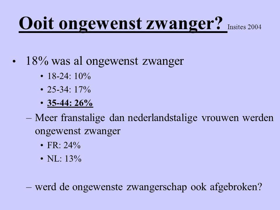 Ooit ongewenst zwanger? Insites 2004 • 18% was al ongewenst zwanger •18-24: 10% •25-34: 17% •35-44: 26% –Meer franstalige dan nederlandstalige vrouwen