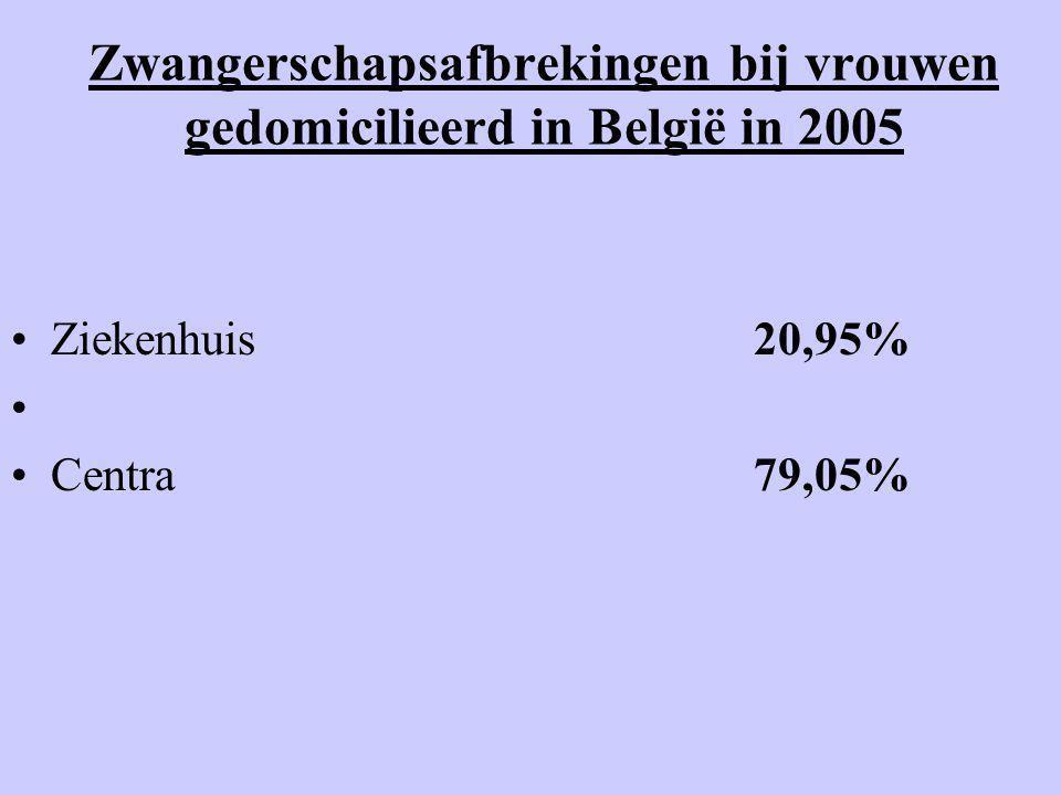 Zwangerschapsafbrekingen bij vrouwen gedomicilieerd in België in 2005 •Ziekenhuis20,95% • •Centra79,05%