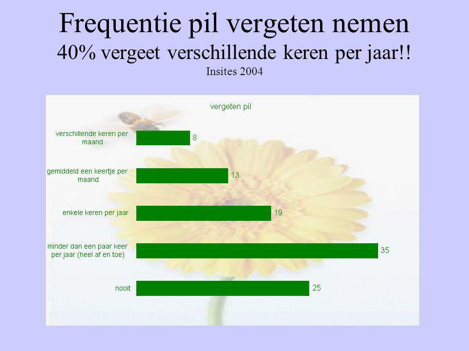 Frequentie pil vergeten nemen 40% vergeet verschillende keren per jaar!! Insites 2004