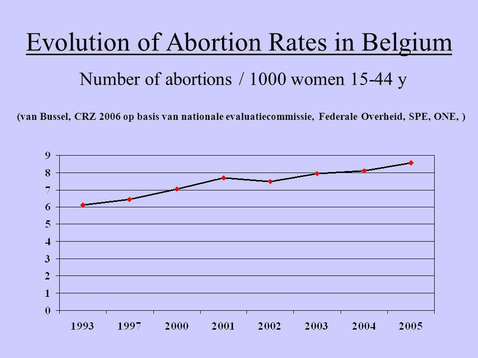 Abortion Rates / year Number of abortions / 1000 women 15-44 years 8,56 9,39 8,7 14,6 16 17,8