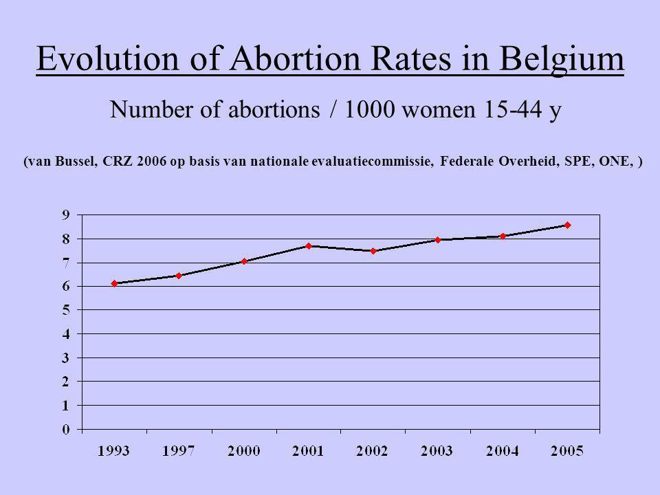 Evolution of Abortion Rates in Belgium Number of abortions / 1000 women 15-44 y (van Bussel, CRZ 2006 op basis van nationale evaluatiecommissie, Feder