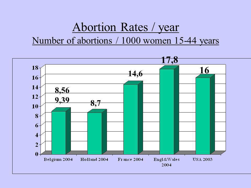 Zwangerschapsafbrekingen zijn niet steeds het gevolg van gefaalde anticonceptie.