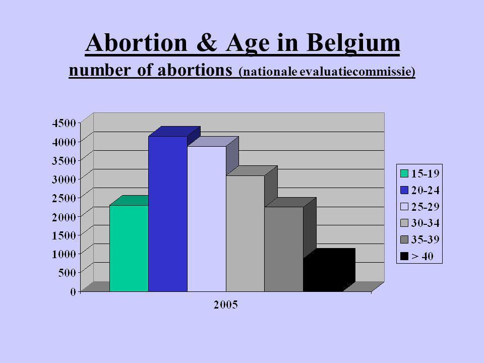 Evolution Abortion Rates & Age in Belgium (van Bussel, CRZ 2006) number of abortions/1000 women