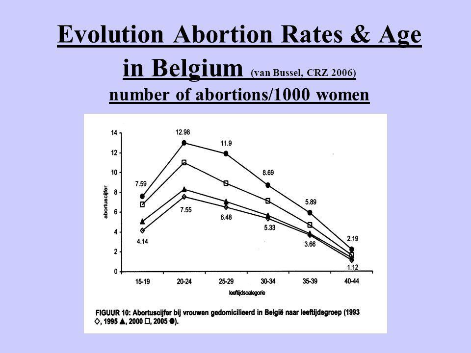 Evolution Abortion Rates & Age in Belgium (van Bussel, CRZ 2006) number of abortions/1000 women