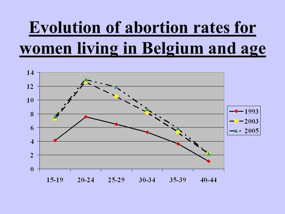 21-4-2007Anne Verougstraete Waarom stijging bij vrouwen 20-29j.