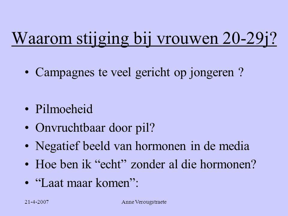 21-4-2007Anne Verougstraete Waarom stijging bij vrouwen 20-29j? •Campagnes te veel gericht op jongeren ? •Pilmoeheid •Onvruchtbaar door pil? •Negatief