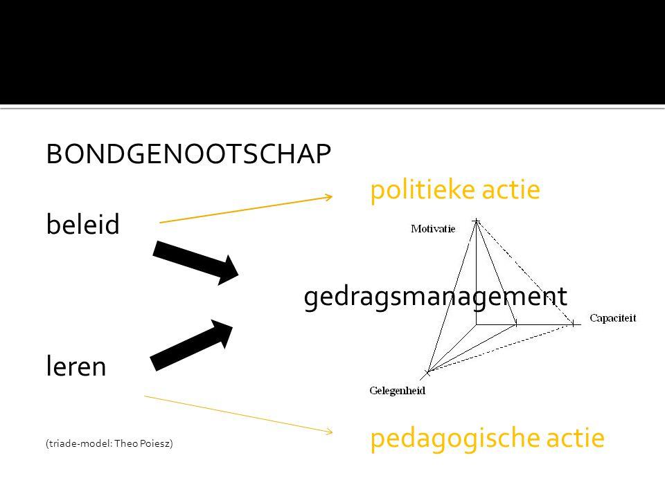 BONDGENOOTSCHAP politieke actie beleid gedragsmanagement leren (triade-model: Theo Poiesz) pedagogische actie
