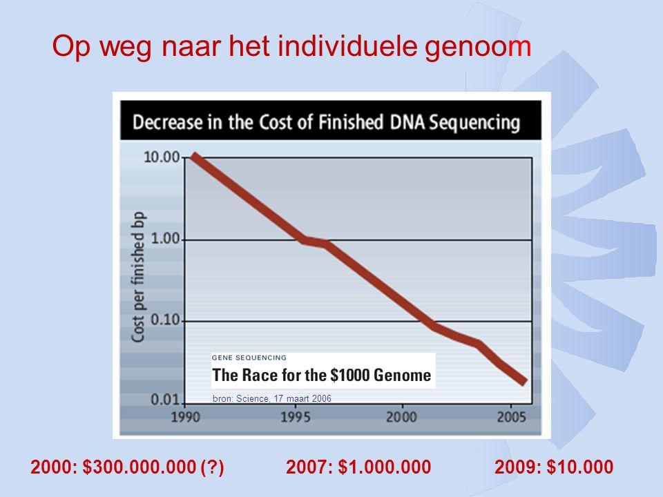 bron: Science, 17 maart 2006 Op weg naar het individuele genoom 2009: $10.0002007: $1.000.0002000: $300.000.000 (?)