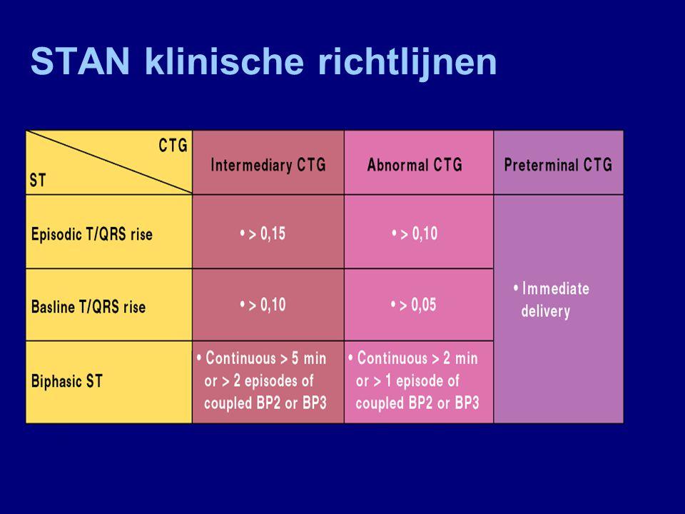 ST-veranderingen ST-events ► Episodische T/QRS- stijging ► Basislijn T/QRS- stijging ► Bifasische ST-segmenten