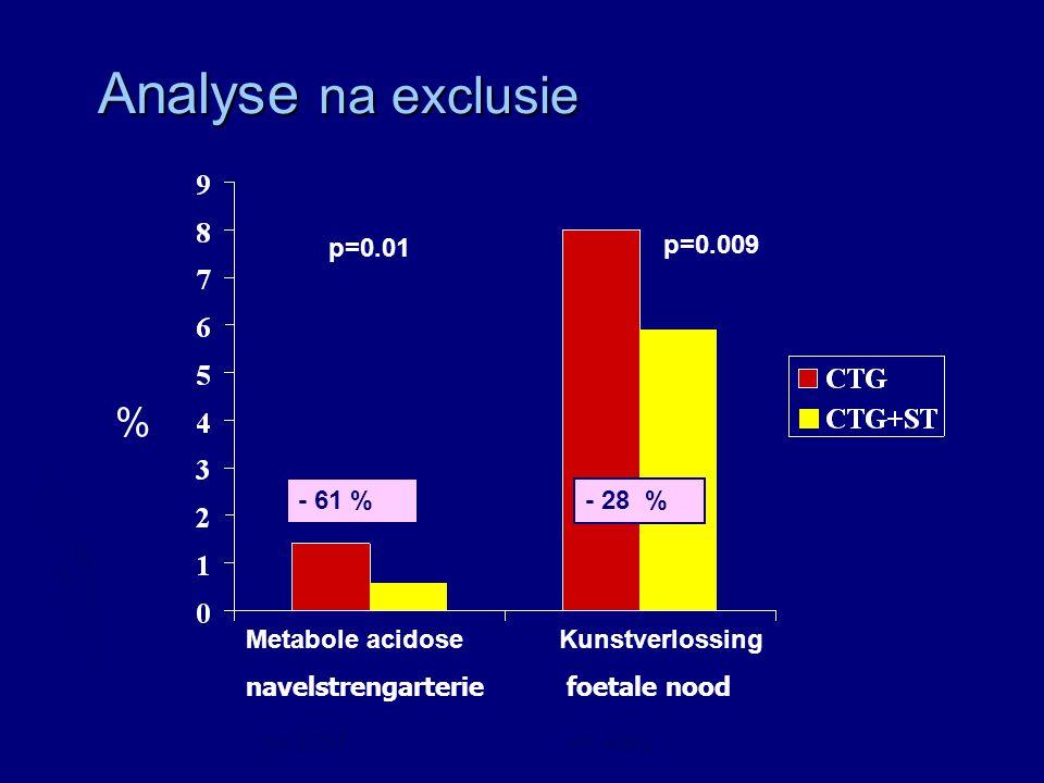 Zweedse trial Analyse na exlusie 574 casus - CTG / CTG+ST registratie < 20 min - interval > 20 min tussen einde registratie en partus - Verkeerde instelling (stuit-hoofd) - Ernstige congenitale afwijkingen Amer – Wahlin et al, Lancet 2001