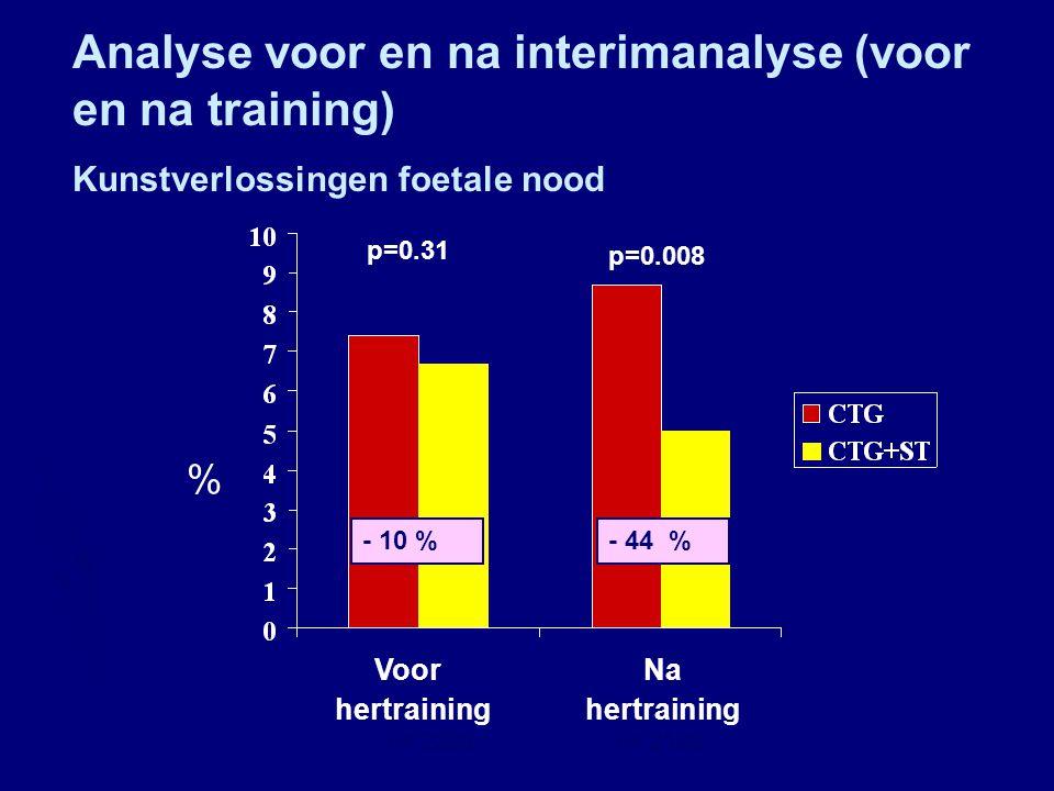 % Metabole acidoseKunstverlossing navelstrengarterie foetale nood p=0.01 p=0.009 - 61 %- 28 % Analyse na exclusie n= 4392n= 3797