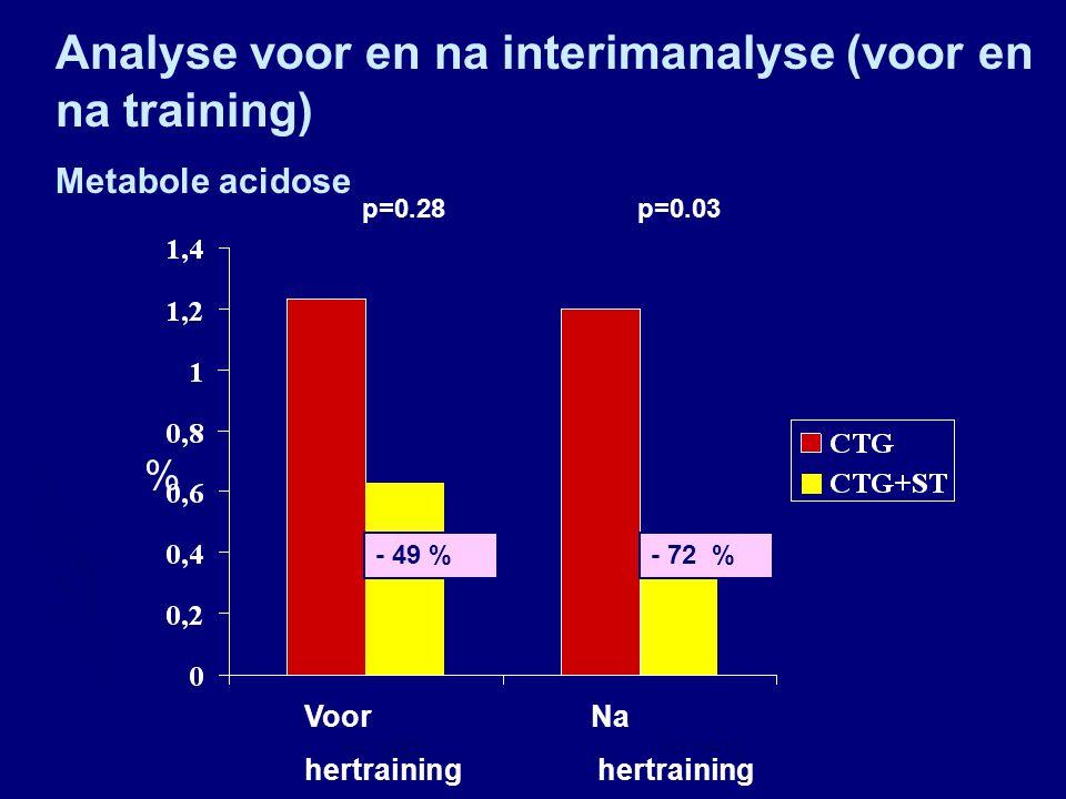 % Voor Na hertraining hertraining p=0.31 p=0.008 - 10 %- 44 % Analyse voor en na interimanalyse (voor en na training) Kunstverlossingen foetale nood n= 2289n= 2103