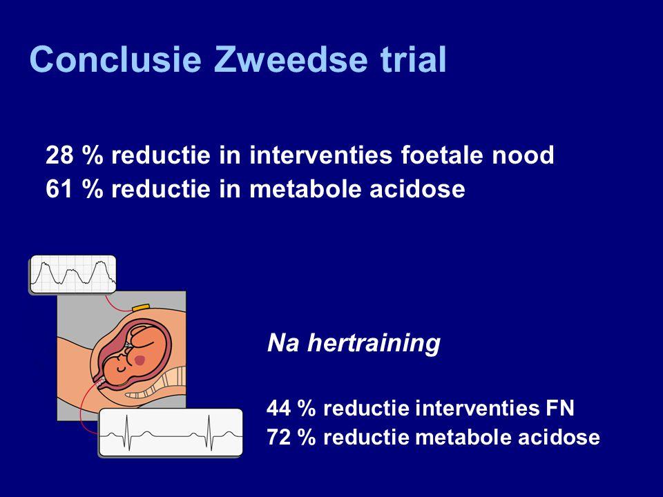 % Voor Na hertraining p=0.28 p=0.03 - 49 %- 72 % n= 1812n= 1985 Analyse voor en na interimanalyse (voor en na training) Metabole acidose