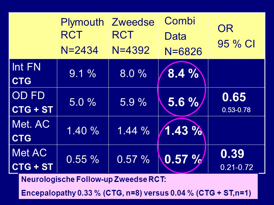 Plymouth RCT N=2434 Zweedse RCT N=4392 Combi Data N=6826 OR 95 % CI Int. FN CTG 9.1 %8.0 % 8.4 % Int. FN CTG + ST 5.0 %5.9 % 5.6 % 0.65 0.53-0.78