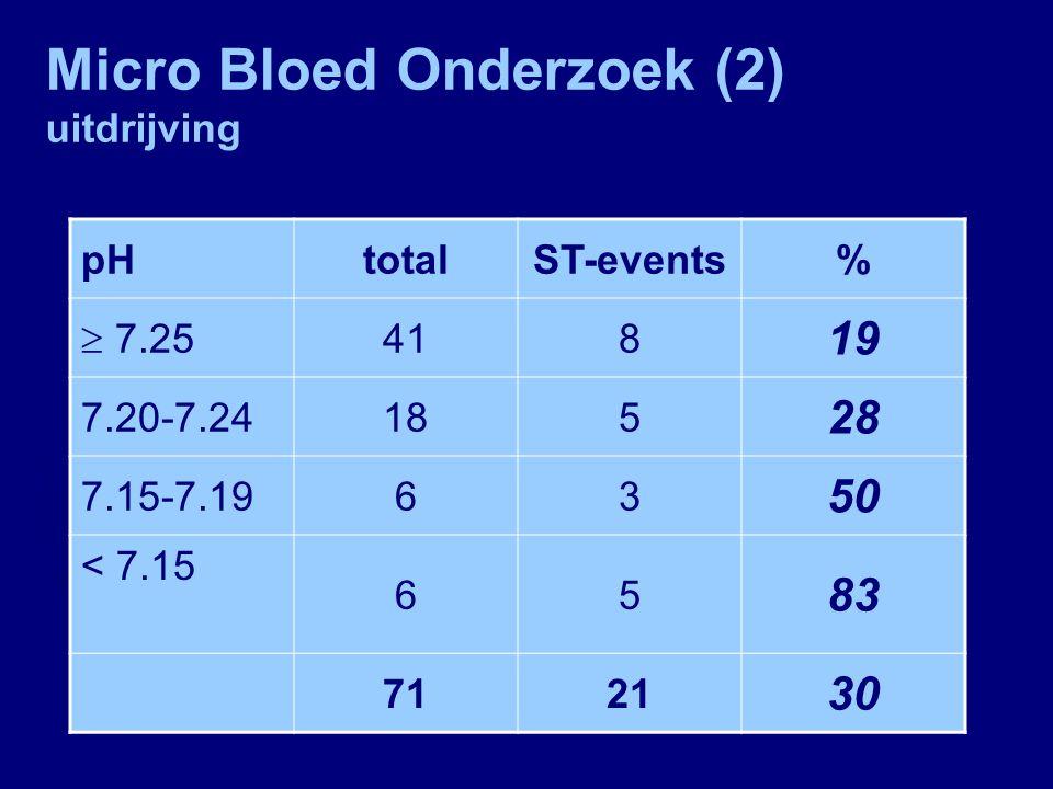 Micro Bloed Onderzoek (1) ontsluiting pHtotaalST-events%  7.25 1007 7 7.20-7.24124 33 7.15-7.1953 60 < 7.1543 75 12117 14