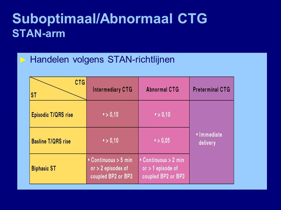 Suboptimaal/Abnormaal CTG MBO-arm ► MBO  pH ≥ 7.25  herhalen als arts/vv het nodig vindt  pH < 7.25 en ≥ 7.20  na 30 minuten herhalen  pH < 7.20  interventie