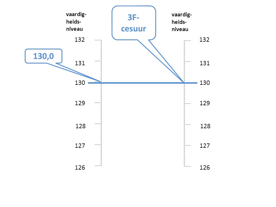 132 131 130 129 128 127 126 132 131 130 129 128 127 126 3F- cesuur 130,0 vaardig- heids- niveau vaardig- heids- niveau