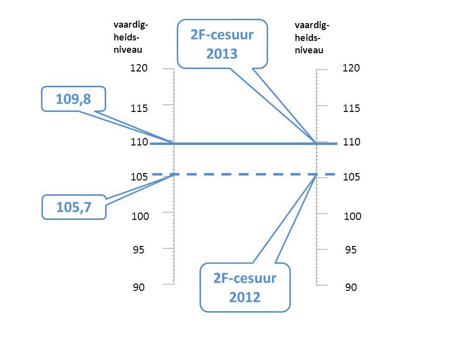 120 115 110 105 100 95 90 2F-cesuur 2012 2F-cesuur 2013 120 115 110 105 100 95 90 109,8 105,7 vaardig- heids- niveau vaardig- heids- niveau