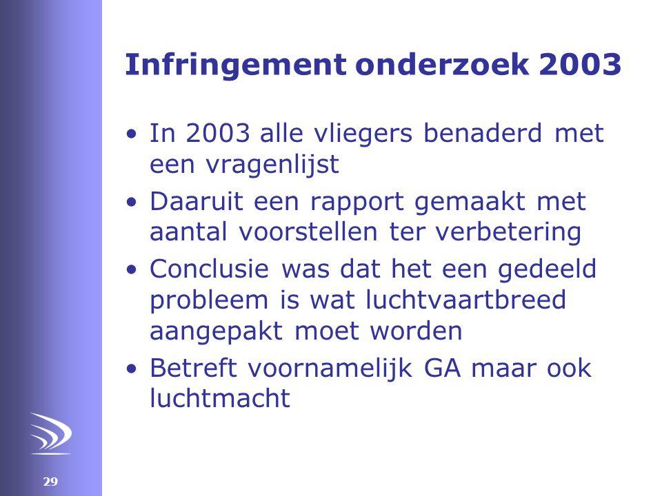 29 Infringement onderzoek 2003 •In 2003 alle vliegers benaderd met een vragenlijst •Daaruit een rapport gemaakt met aantal voorstellen ter verbetering •Conclusie was dat het een gedeeld probleem is wat luchtvaartbreed aangepakt moet worden •Betreft voornamelijk GA maar ook luchtmacht