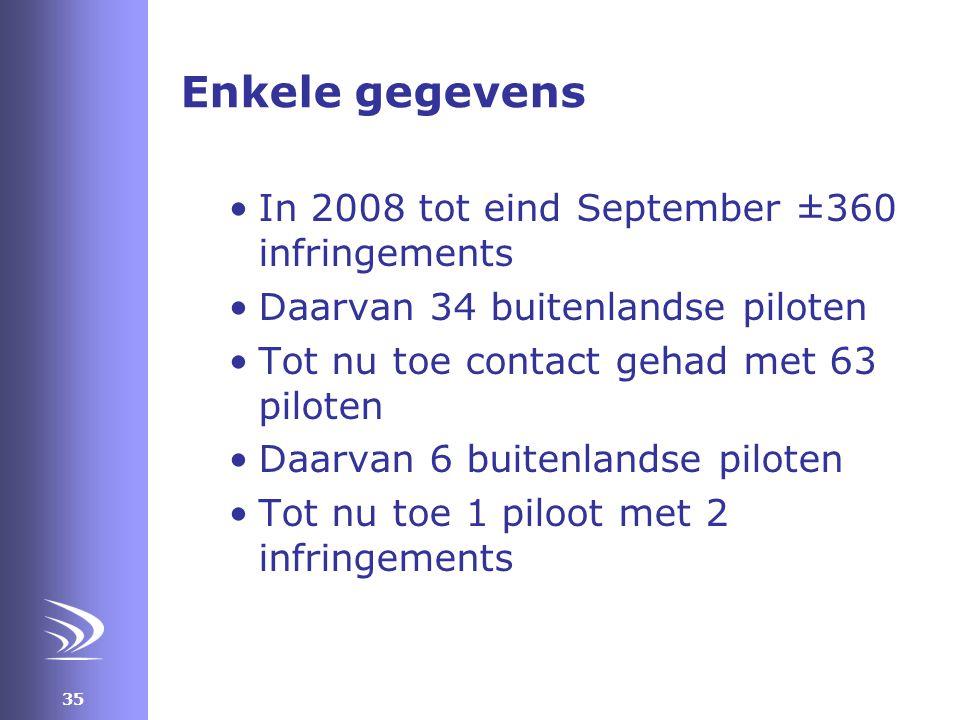 35 Enkele gegevens •In 2008 tot eind September ±360 infringements •Daarvan 34 buitenlandse piloten •Tot nu toe contact gehad met 63 piloten •Daarvan 6 buitenlandse piloten •Tot nu toe 1 piloot met 2 infringements