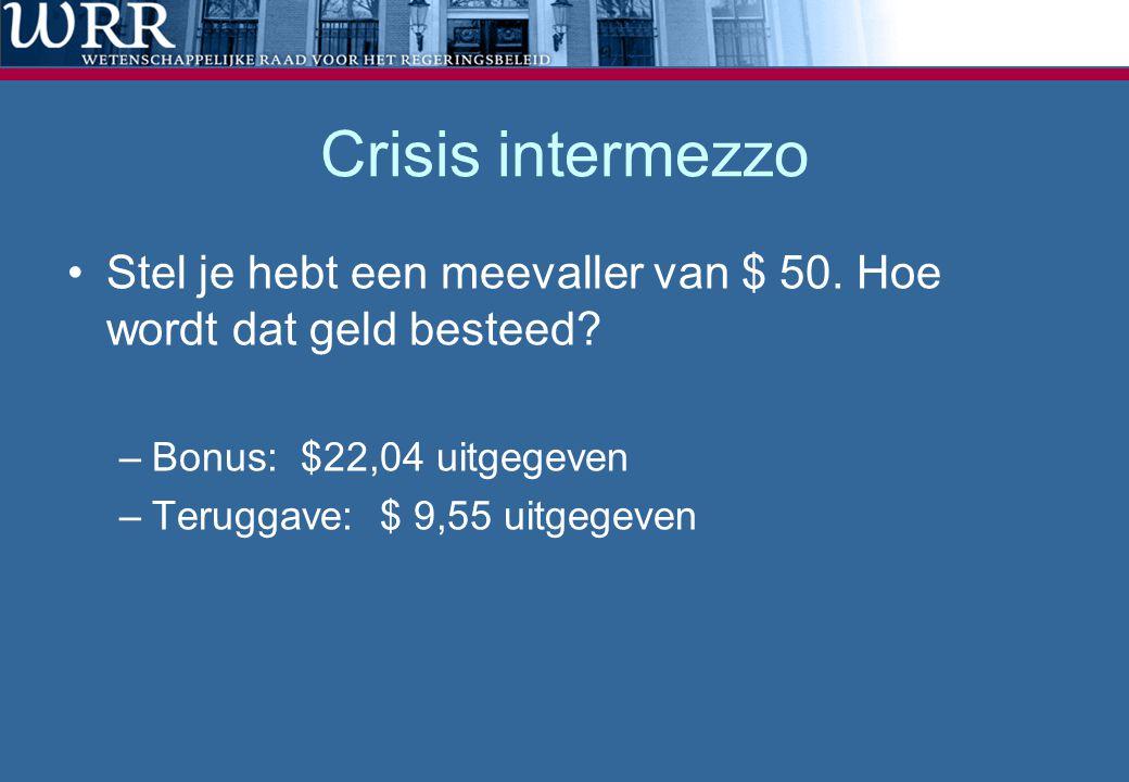 Crisis intermezzo •Stel je hebt een meevaller van $ 50. Hoe wordt dat geld besteed? –Bonus: $22,04 uitgegeven –Teruggave: $ 9,55 uitgegeven