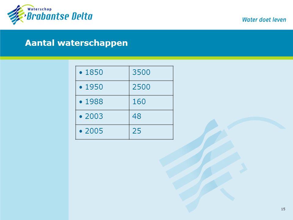 15 Aantal waterschappen •18503500 •19502500 •1988160 •200348 •200525