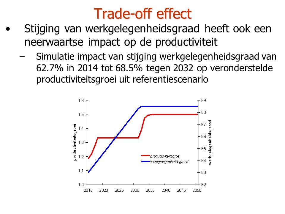 Trade-off effect •Stijging van werkgelegenheidsgraad heeft ook een neerwaartse impact op de productiviteit –Simulatie impact van stijging werkgelegenheidsgraad van 62.7% in 2014 tot 68.5% tegen 2032 op veronderstelde productiviteitsgroei uit referentiescenario