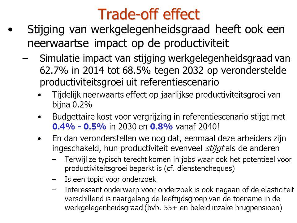 Trade-off effect •Stijging van werkgelegenheidsgraad heeft ook een neerwaartse impact op de productiviteit –Simulatie impact van stijging werkgelegenheidsgraad van 62.7% in 2014 tot 68.5% tegen 2032 op veronderstelde productiviteitsgroei uit referentiescenario •Tijdelijk neerwaarts effect op jaarlijkse productiviteitsgroei van bijna 0.2% •Budgettaire kost voor vergrijzing in referentiescenario stijgt met 0.4% - 0.5% in 2030 en 0.8% vanaf 2040.