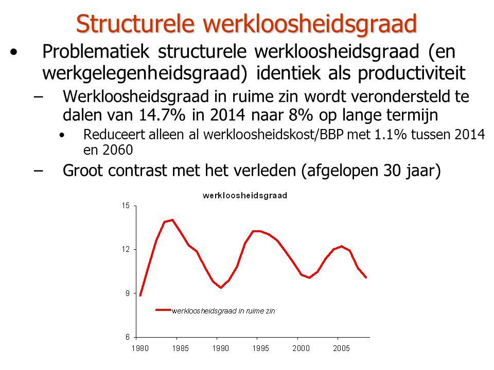 Structurele werkloosheidsgraad •Problematiek structurele werkloosheidsgraad (en werkgelegenheidsgraad) identiek als productiviteit –Werkloosheidsgraad in ruime zin wordt verondersteld te dalen van 14.7% in 2014 naar 8% op lange termijn •Reduceert alleen al werkloosheidskost/BBP met 1.1% tussen 2014 en 2060 –Groot contrast met het verleden (afgelopen 30 jaar)