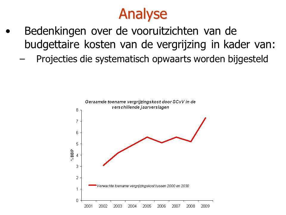 Analyse •Bedenkingen over de vooruitzichten van de budgettaire kosten van de vergrijzing in kader van: –Projecties die systematisch opwaarts worden bijgesteld