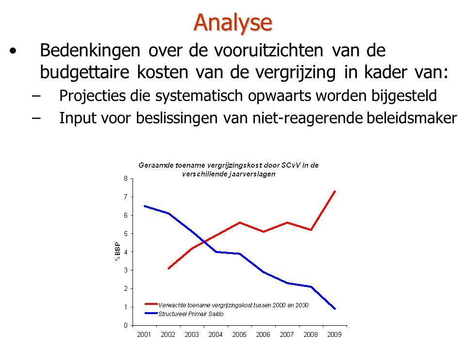 Analyse •Bedenkingen over de vooruitzichten van de budgettaire kosten van de vergrijzing in kader van: –Projecties die systematisch opwaarts worden bijgesteld –Input voor beslissingen van niet-reagerende beleidsmaker –Ondermeer op basis van eindverhandeling: •Frederick Van Gysegem: Demografische evolutie en de gevolgen voor de overheidsbegroting in België