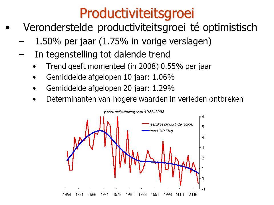 Productiviteitsgroei •Veronderstelde productiviteitsgroei té optimistisch –1.50% per jaar (1.75% in vorige verslagen) –In tegenstelling tot dalende trend –Productiviteitsniveau is al ver boven Europees gemiddelde –Financiële crisis zou wel eens een blijvende invloed op de productiviteitsgroei kunnen hebben •Vergrijzing zelf heeft ook een negatieve impact op productiviteitsgroei –Veroudering gemiddelde werknemer niet bevorderlijk voor productiviteit, vooral voor de groei van productiviteit –Meer deeltijdse arbeid (productiviteit per capita daalt) –Macro-economisch ontsparen betekent minder kapitaal en dus lagere productiviteit –Groter aandeel van minder productieve zorgsector
