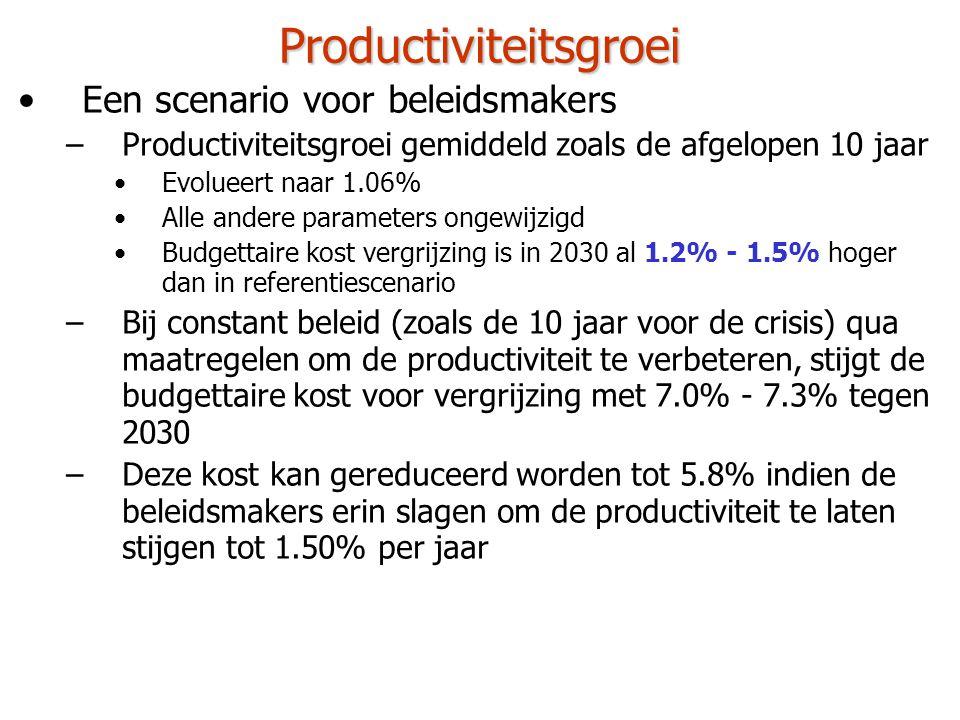 Overzicht •Referentiescenario voorspelt een toename van de budgettaire kost met 5.8% tegen 2030 •Werkelijke kost is waarschijnlijk substantieel hoger –Rekening houden met trade-off effect door stijgende werkgelegenheidsgraad: +0.5% –Bij huidig beleid inzake productiviteitsgroei: +1.5% •Noodzaak aan een actief beleid om productiviteit te laten stijgen –Bij huidig arbeidsmarktbeleid: +1.0% •Actief arbeidsmarktbeleid & terugdringen werkloosheid noodzakelijk –Rekening houden met een relatief prijseffect van de gezondheidsuitgaven: +1.0% –Indien gezondheidsuitgaven onafhankelijk evolueren van de economische activiteit, genereert dit een multiplicatoreffect: +0.5% per 0.25% lagere gemiddelde groei •Huidig beleid inzake productiviteitsgroei wordt dan bijvoorbeeld +2.4%