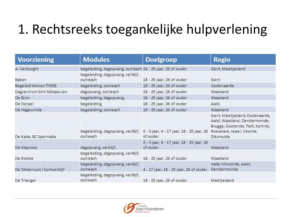 VoorzieningModulesDoelgroepRegio A. Verburghtbegeleiding, dagopvang, outreach18 - 25 jaar, 26 of ouderGent, Meetjesland Baken begeleiding, dagopvang,