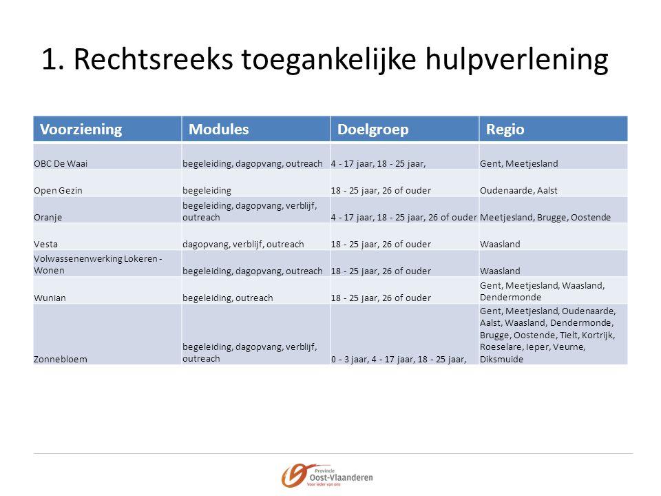 1. Rechtsreeks toegankelijke hulpverlening VoorzieningModulesDoelgroepRegio OBC De Waaibegeleiding, dagopvang, outreach4 - 17 jaar, 18 - 25 jaar,Gent,