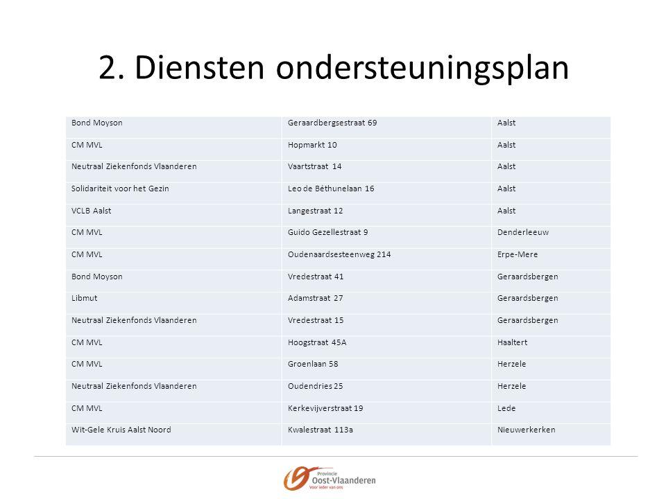 2. Diensten ondersteuningsplan Bond MoysonGeraardbergsestraat 69Aalst CM MVLHopmarkt 10Aalst Neutraal Ziekenfonds VlaanderenVaartstraat 14Aalst Solida