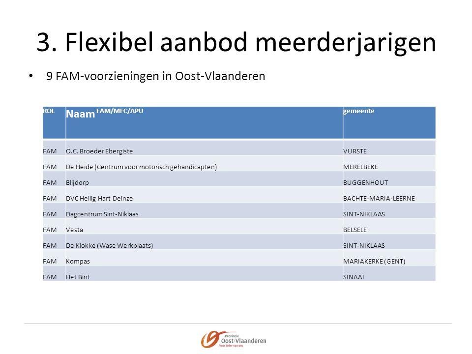 3. Flexibel aanbod meerderjarigen • 9 FAM-voorzieningen in Oost-Vlaanderen ROL Naam FAM/MFC/APU gemeente FAMO.C. Broeder EbergisteVURSTE FAMDe Heide (