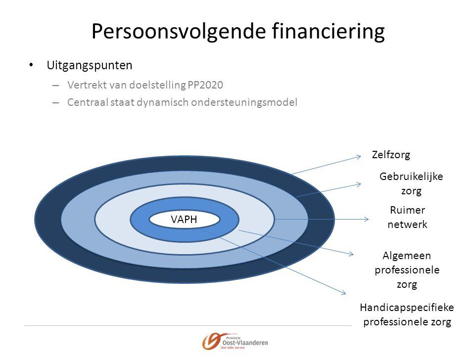 Persoonsvolgende financiering • Uitgangspunten – Vertrekt van doelstelling PP2020 – Centraal staat dynamisch ondersteuningsmodel VAPH Zelfzorg Gebruik