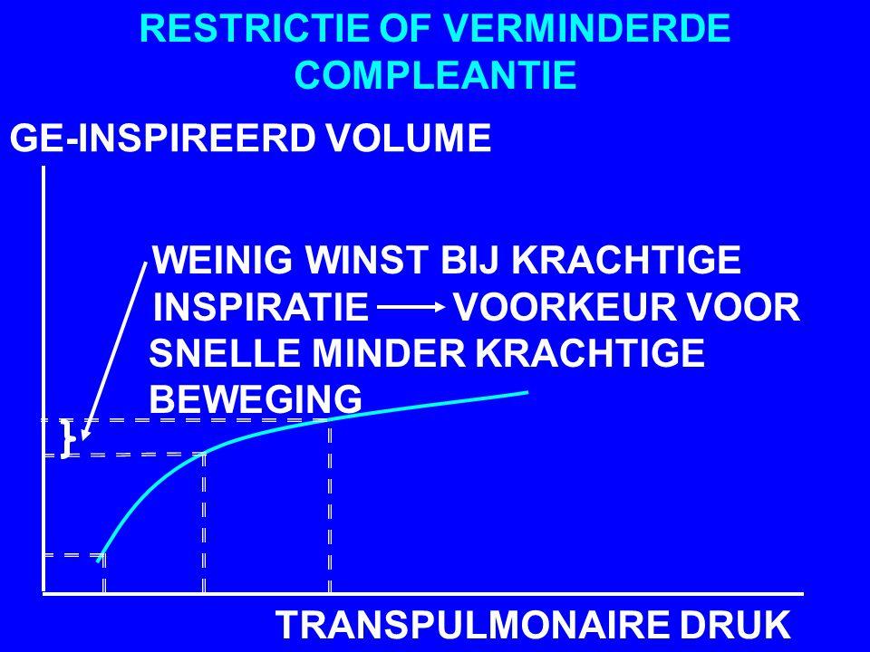 GE-INSPIREERD VOLUME TRANSPULMONAIRE DRUK RESTRICTIE OF VERMINDERDE COMPLEANTIE WEINIG WINST BIJ KRACHTIGE INSPIRATIE VOORKEUR VOOR SNELLE MINDER KRACHTIGE BEWEGING