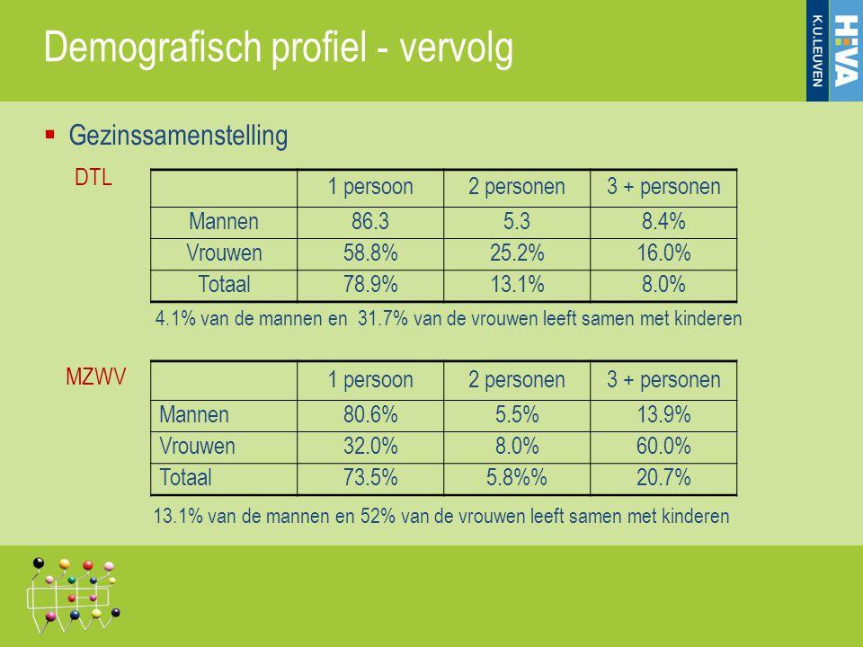 1 persoon2 personen3 + personen Mannen86.35.38.4% Vrouwen58.8%25.2%16.0% Totaal78.9%13.1%8.0% 1 persoon2 personen3 + personen Mannen80.6%5.5%13.9% Vro