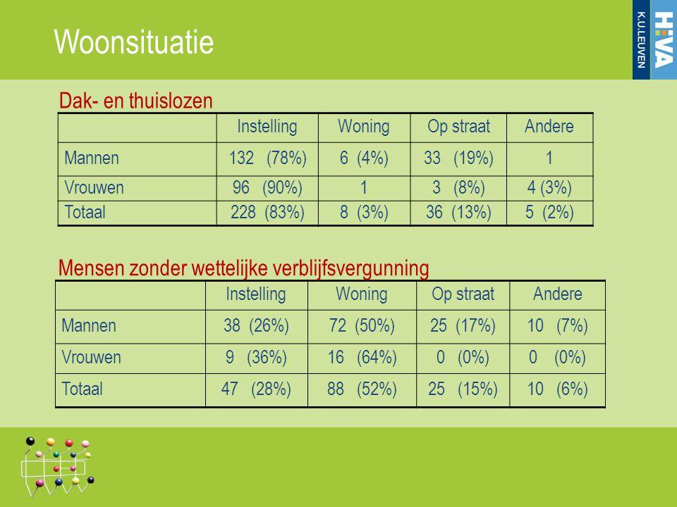 Woonsituatie InstellingWoningOp straatAndere Mannen132 (78%)6 (4%)33 (19%)1 Vrouwen96 (90%)13 (8%)4 (3%) Totaal228 (83%)8 (3%)36 (13%)5 (2%) Dak- en t