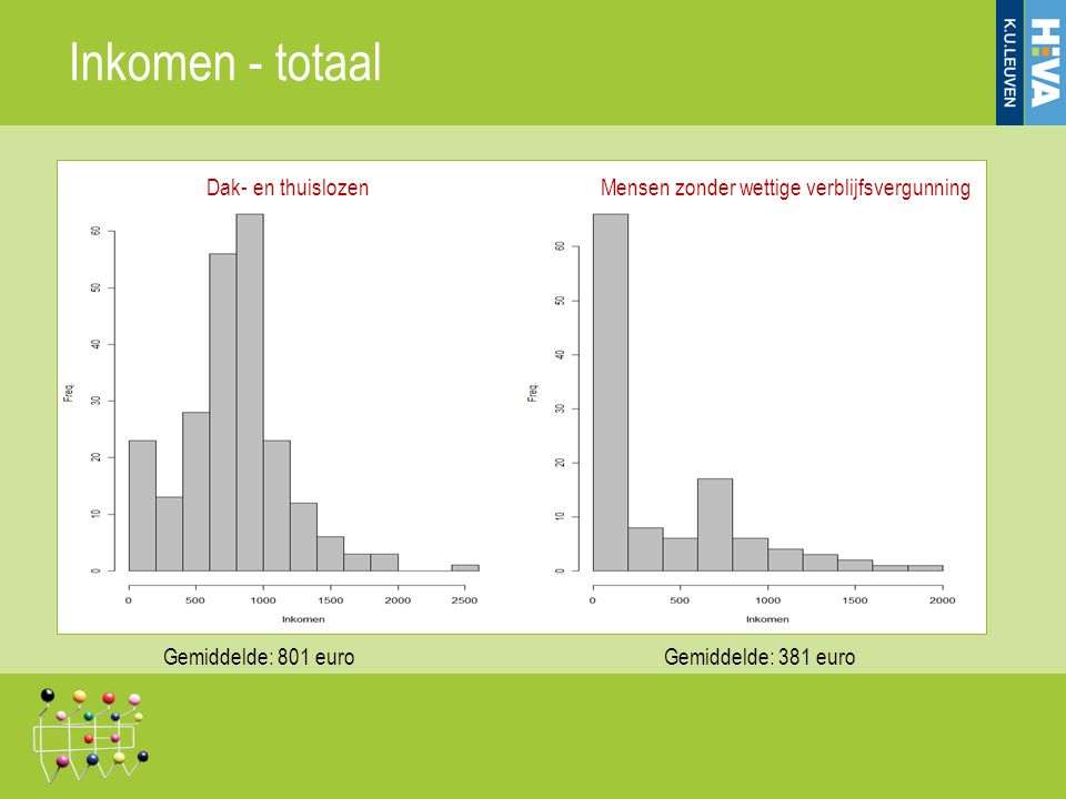 Inkomen - totaal Gemiddelde: 801 euroGemiddelde: 381 euro Dak- en thuislozenMensen zonder wettige verblijfsvergunning