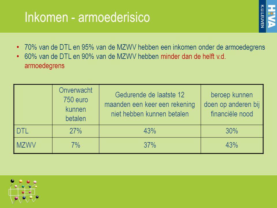 • 70% van de DTL en 95% van de MZWV hebben een inkomen onder de armoedegrens • 60% van de DTL en 90% van de MZWV hebben minder dan de helft v.d. armoe