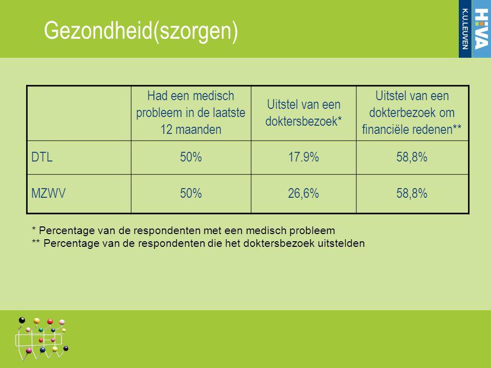 Gezondheid(szorgen) Had een medisch probleem in de laatste 12 maanden Uitstel van een doktersbezoek* Uitstel van een dokterbezoek om financiële redene