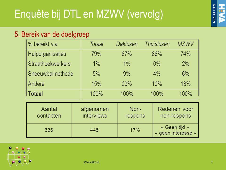 Enquête bij DTL en MZWV (vervolg) 29-6-20147 5. Bereik van de doelgroep % bereikt via TotaalDaklozenThuislozenMZWV Hulporganisaties79%67%86%74% Straat