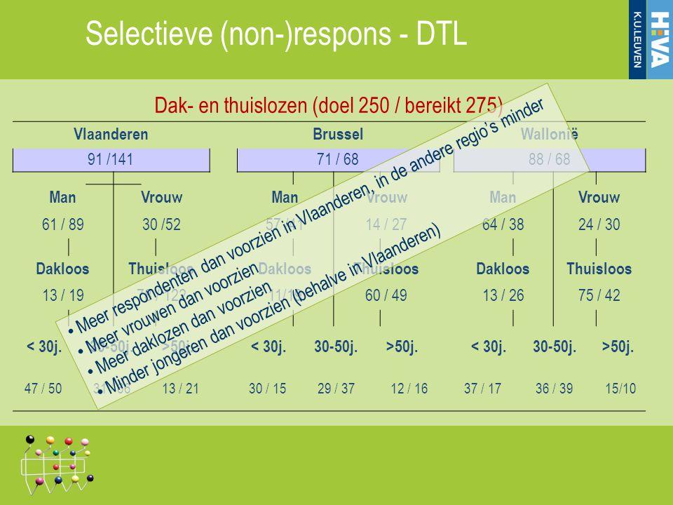 Dak- en thuislozen (doel 250 / bereikt 275) VlaanderenBrusselWallonië 91 /141 71 / 68 88 / 68 ManVrouwManVrouwManVrouw 61 / 8930 /5257 /4114 / 2764 /